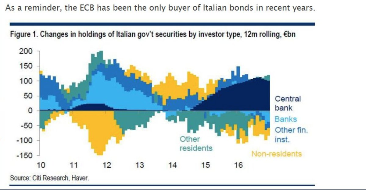 ECB ITALIAN BOND BUYING