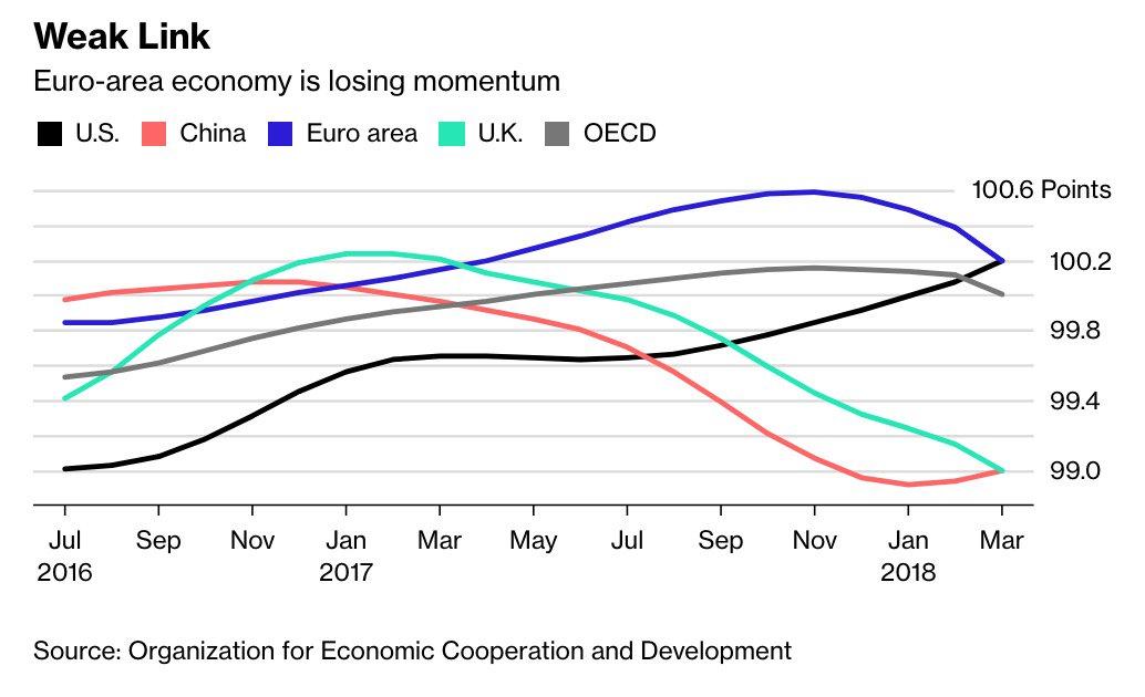 EUROPEAN ECONOMY LOSING MOMENTUM