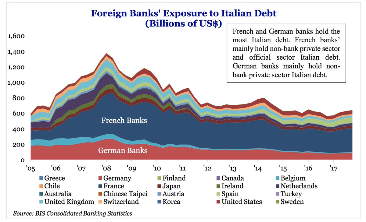 FOREIGN BANKS EXPOSURE TO ITALY