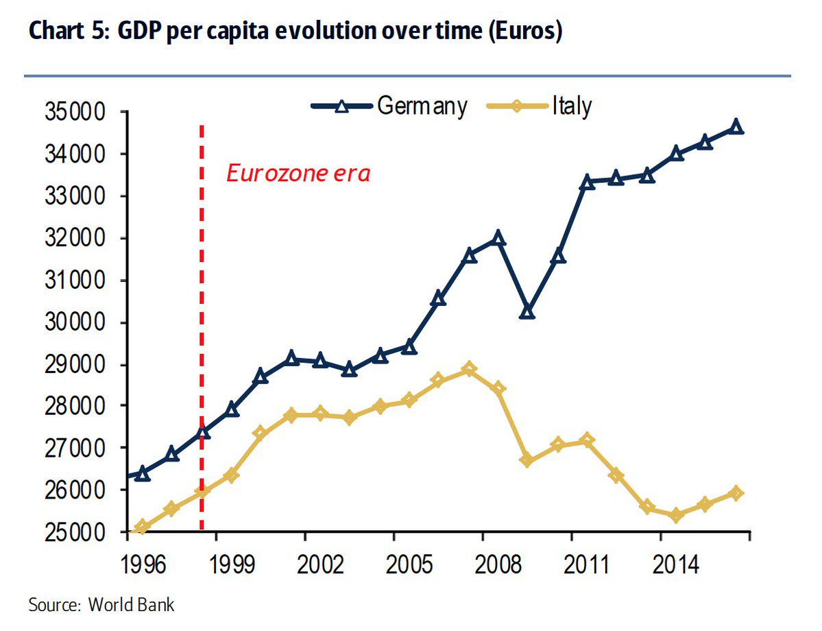 GERMANY ITALY GDP PER CAPITA