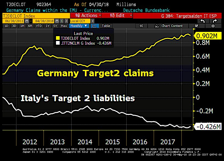 GERMANY TARGET2 CLAIMS V ITALY LIABILITIES