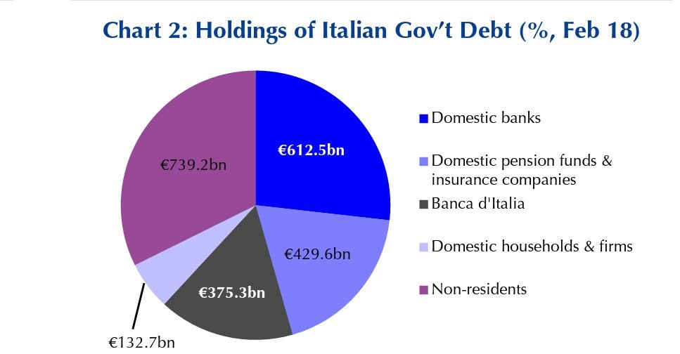HOLDING OF ITALIAN DEBT
