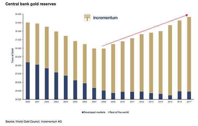 INCREMENTUM CENTRAL BANK GOLD RESERVES