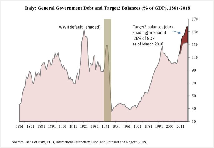 ITALY GOVERNMENT DEBT TARGET 2 BALANCES
