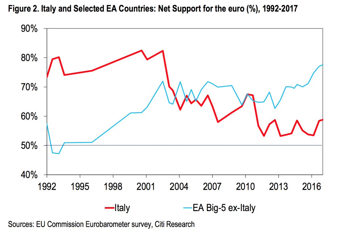 ITALY V BIG 5 SUPPORT FOR THE EURO