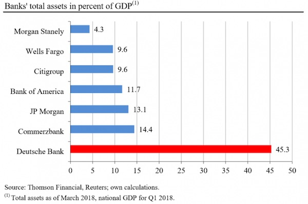 BANKS TOTAL ASSETS IN PERCENT OF GDP