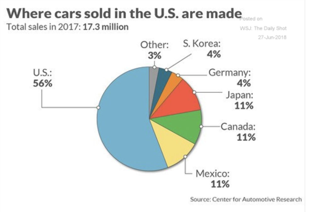 CARS SOLD IN US PER COUNTRY