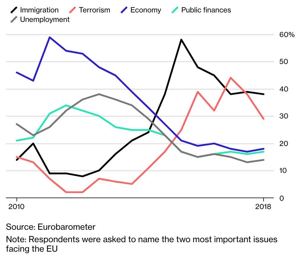 EUROBAROMETER TOP WORRY