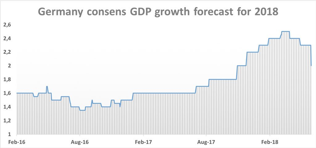 GERMANY GROWTH FORECAST 2018