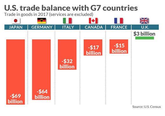 US TRADE BALANCE V G7