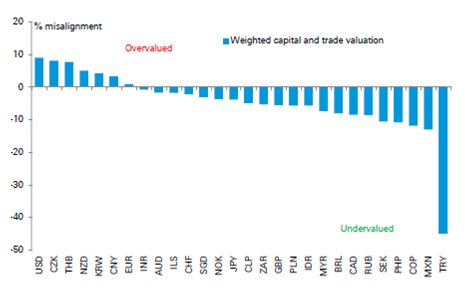 CURRENCIES WEIGHT CAPITAL AND TRADE