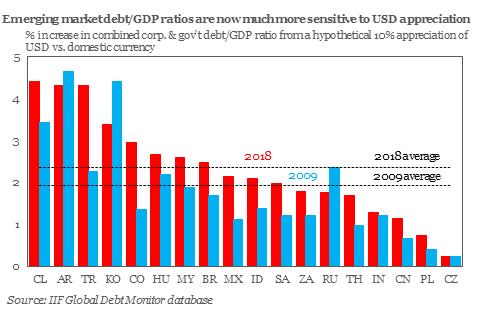 EM MARKET DEBT ON USD