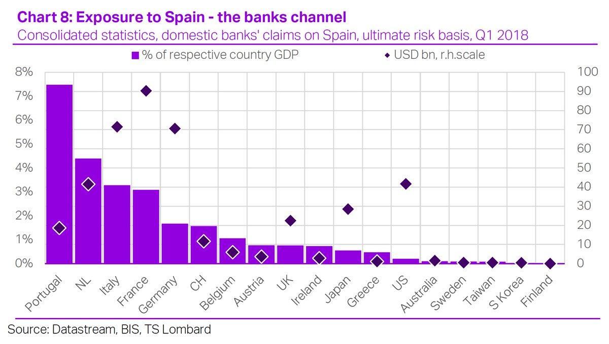 EXPOSURE TO SPAIN