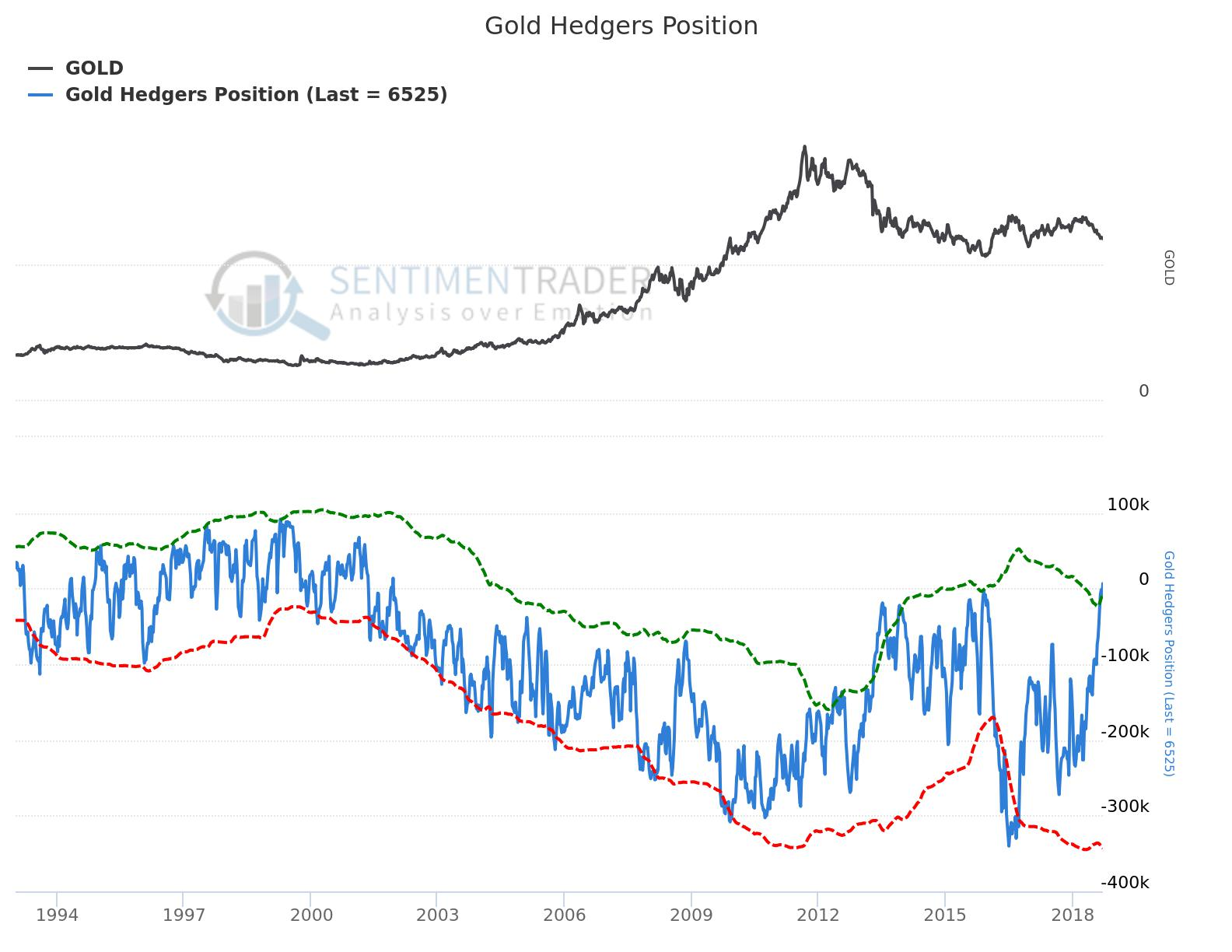 PMG SEP18:SUNDIAL RESEARCH:Gold Hedgers Position