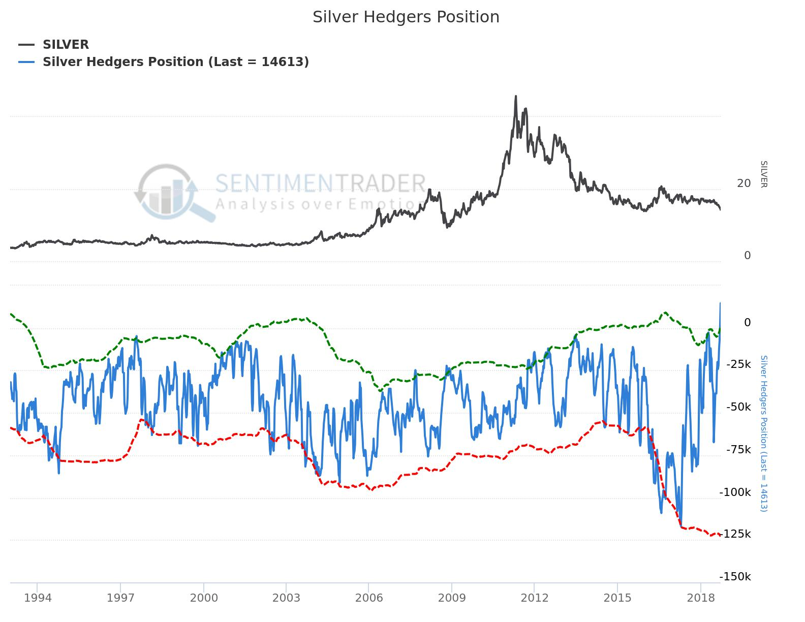PMG SEP:18:SUNDIAL RESEARCH:Silver Hedgers Position