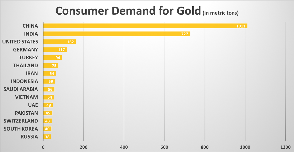 CONSUMER DEMAND FOR GOLD