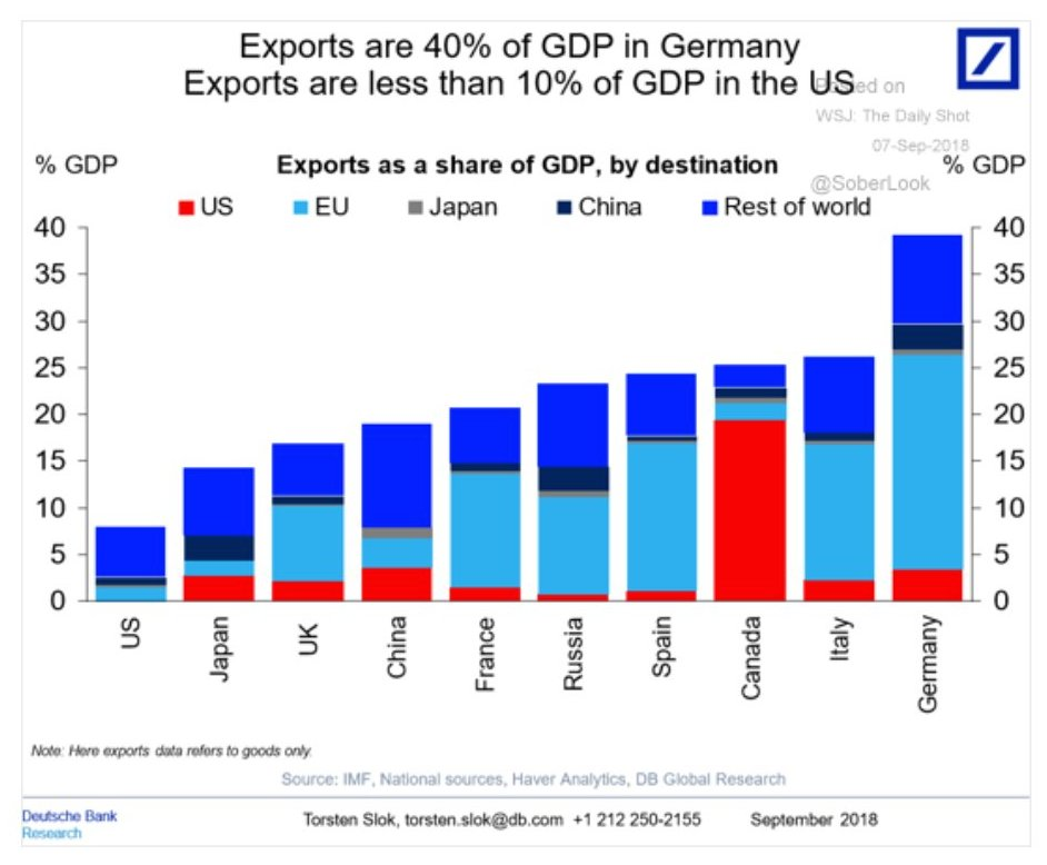 EXPORTS V GDP