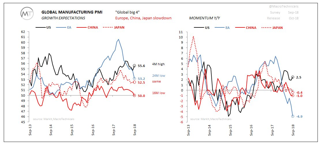 GLOBAL BIG 4 PMI'S