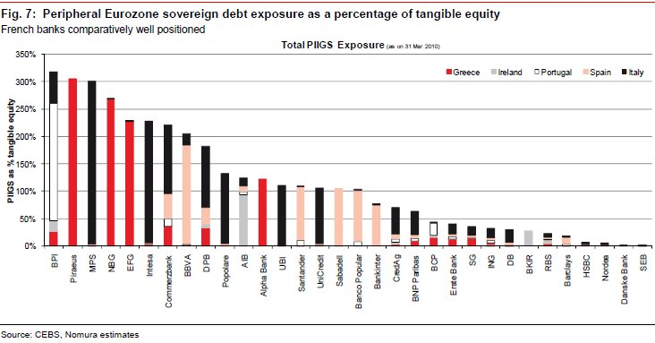 GREEK BANKS SOVEREIGNS PER TANGIBLE EQUITY