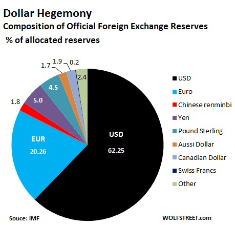 Global-Reserve-Currencies-share-2018-q2