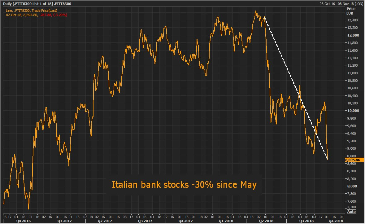 ITALIAN BANK STOCKS