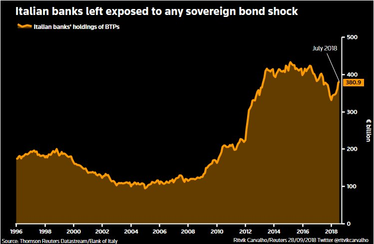 ITALIAN BANKS SOVEREIGN DEBT
