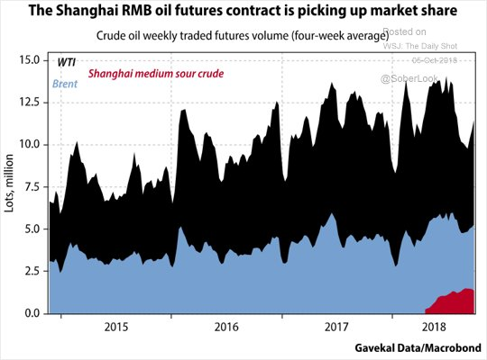SHANGAI YUAN OIL FUTURES MARKET SHARE
