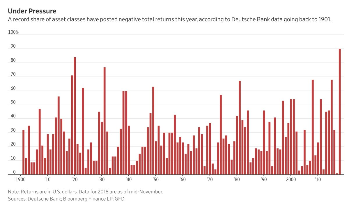 ASSET CLASSES LOWER BY 90P SINCE 1901