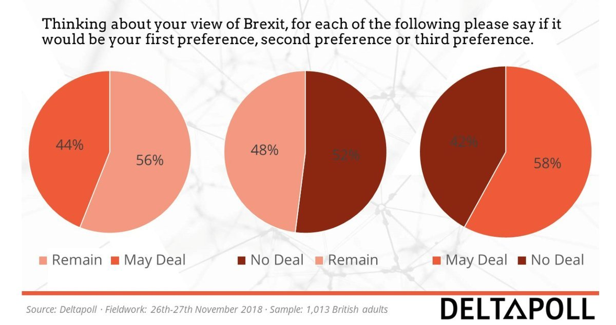 BREXIT LATEST POLL