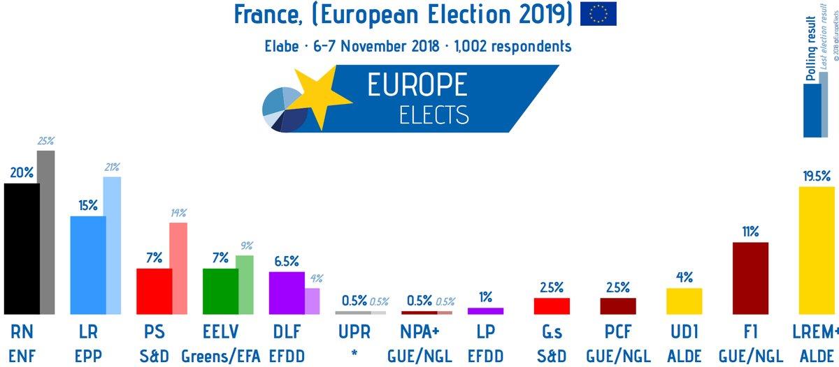 FRANCE EUROPEAN ELECTION NOV 7