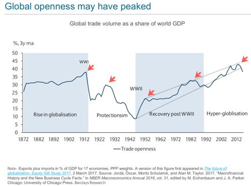 Global openess