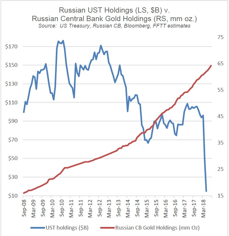 RUSSIA TREASURY HOLDINGS