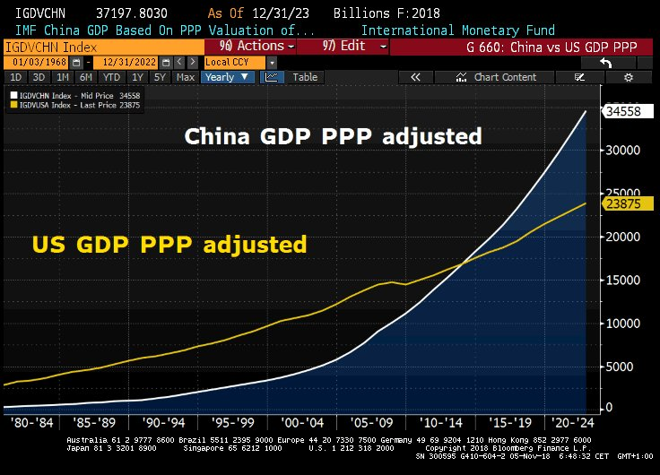 US CHINA GDP PPP