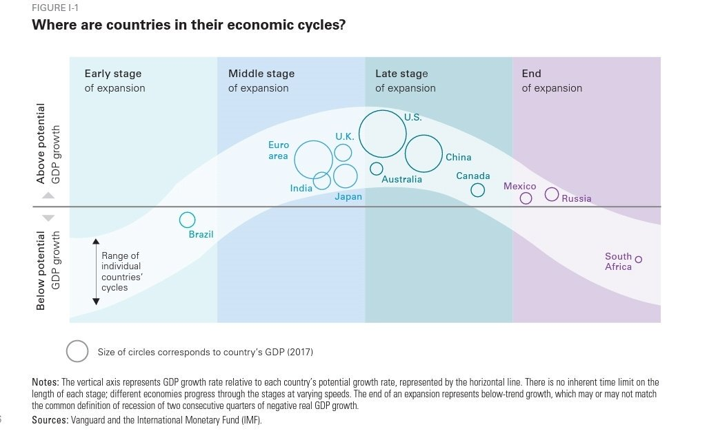 COUNTRIES ECONOMIC CYCLES