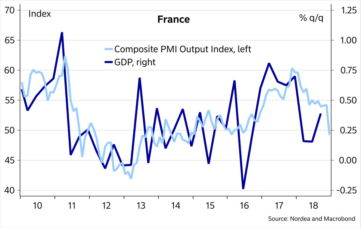 FRANCE COMPOSITE PMI V GDP