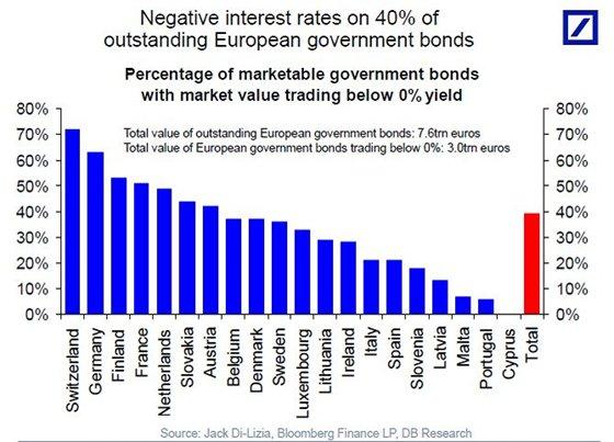 NEGATIVE INTEREST EUROPEAN BONDS