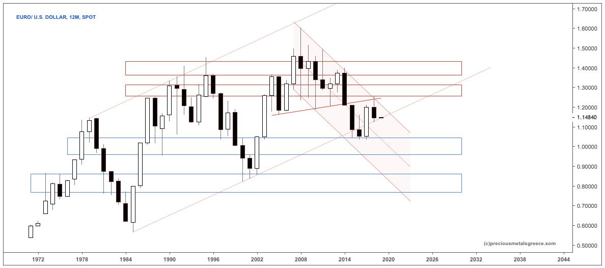 PMG YEARLY EURO DOLL S JAN1 19