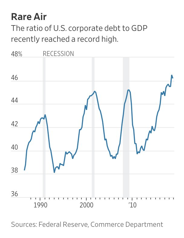 US CORPORATE DEBT TO GDP