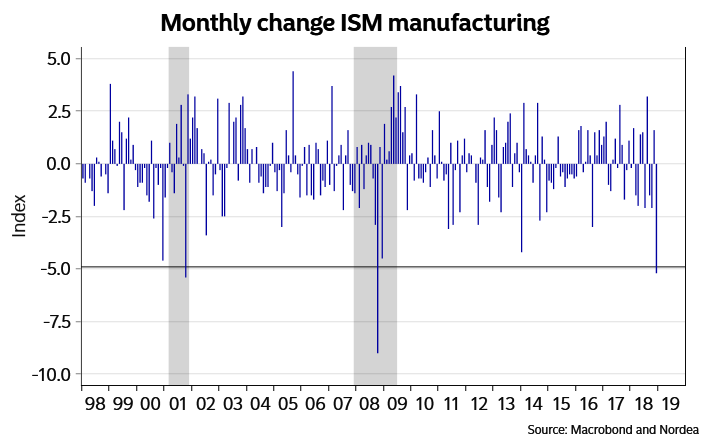 US MONTHLY CHANGE ISM