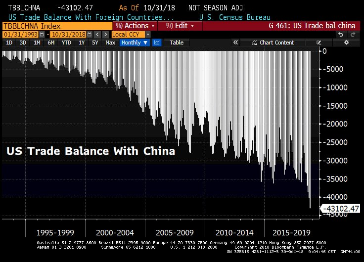 US TRADE DEFICIT WITH CHINA NEW HIGH