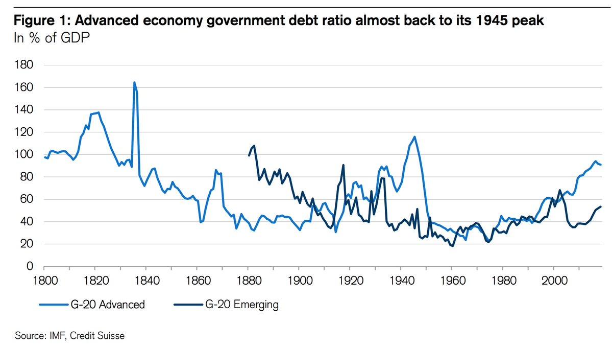 ADVANCED ECONOMY GOVERNMENT DEBT LIKE 1945