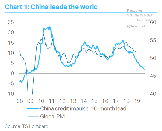 CHINA LEADS THE WORLD