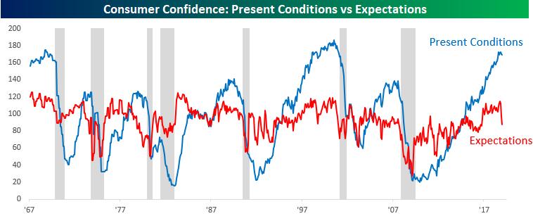 CONSUMER CONFIDENCE PRESENT V EXPECTATIONS