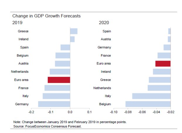 EUROPE CHANGE IN GDP FORECASTS