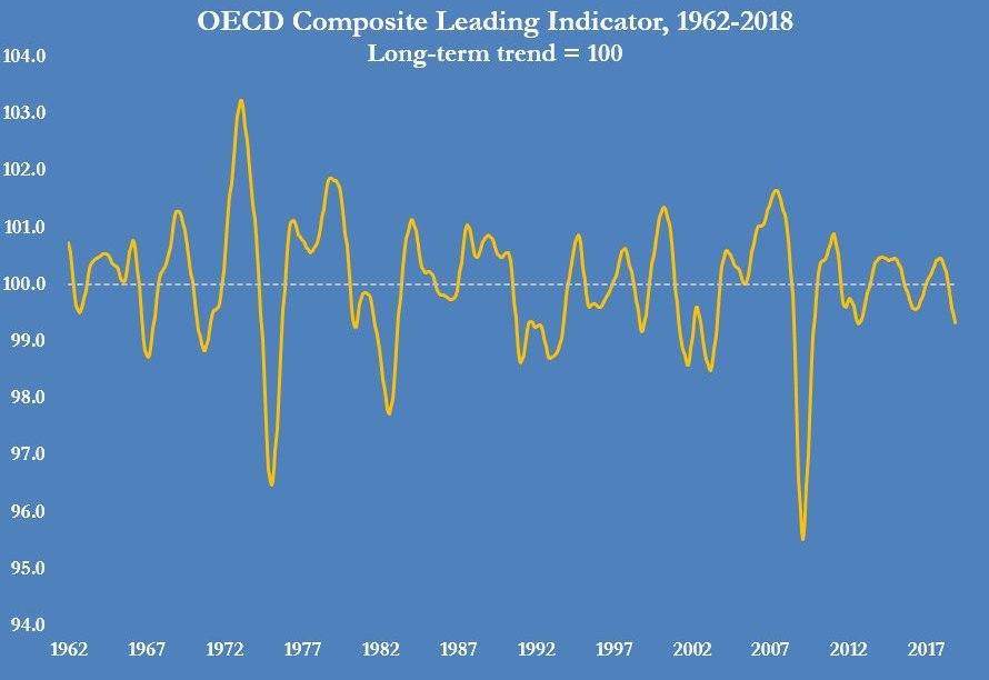 OECD COMPOSITE LEADING INDICATOR