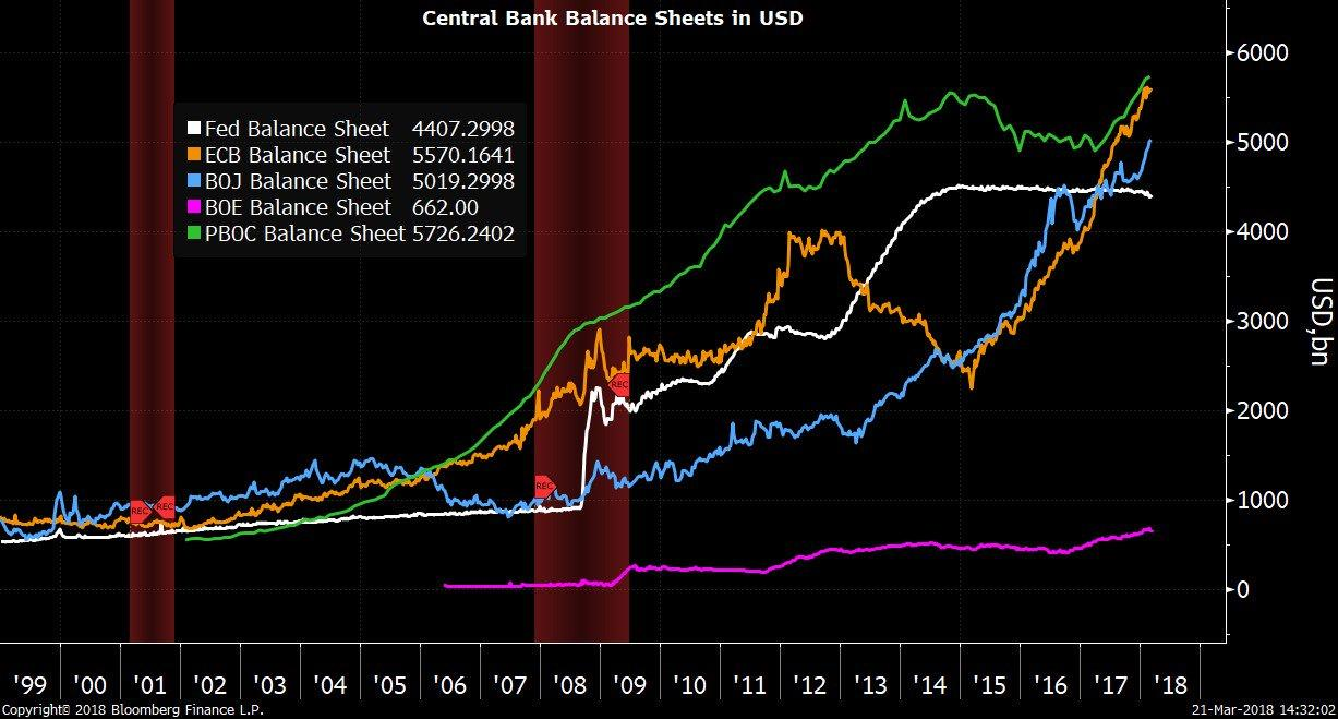 BLOOMBERG CENTRAL BANKS BS