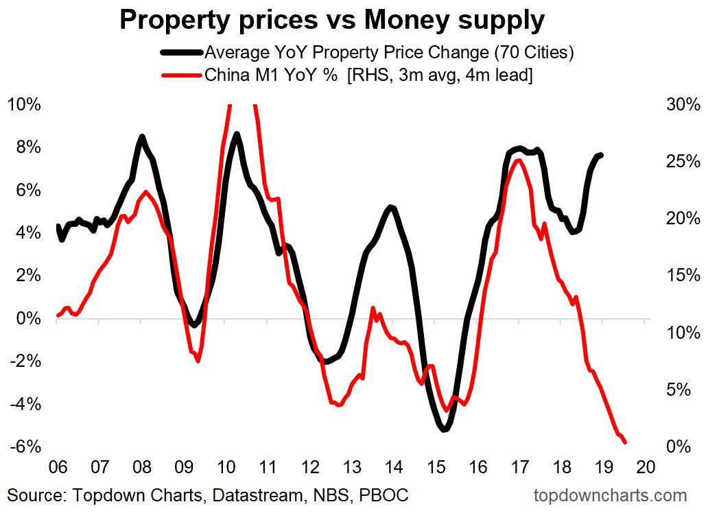 CHINA PROPERTY PRICES V M1 YOY