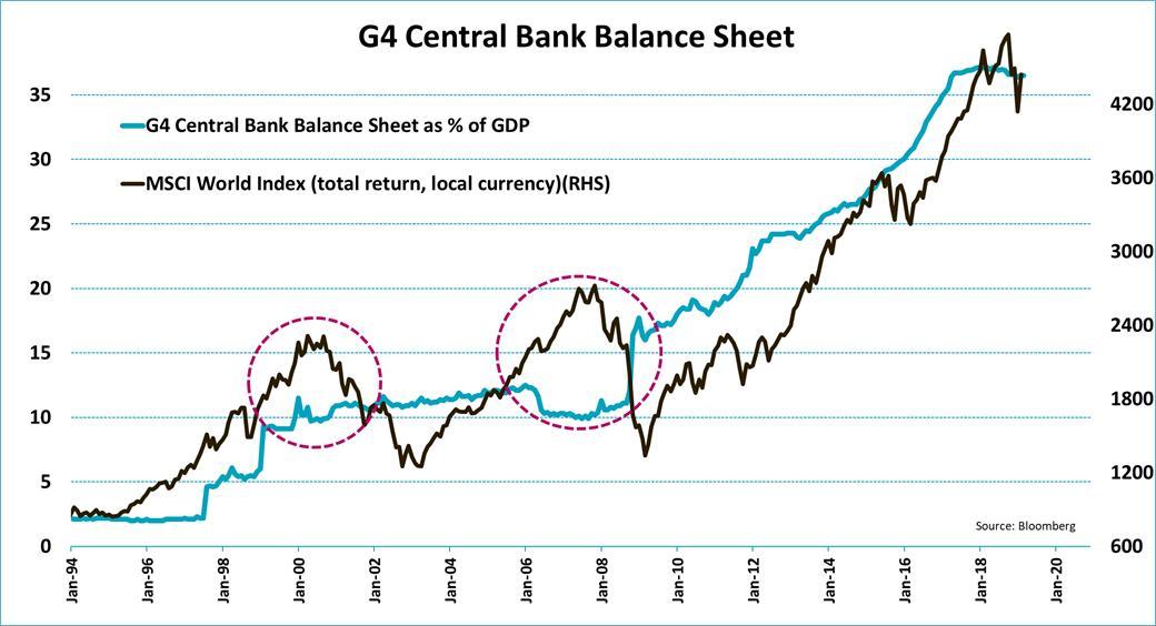 G4 CENTRAL BANK BS V MSCI WORLD INDEX