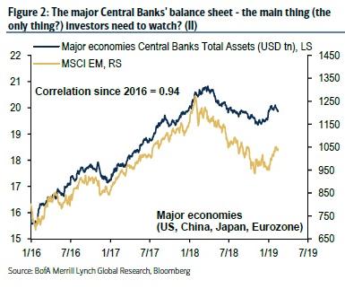 MAJOR CENTRAL BANKS BS V WORLD STOCKS