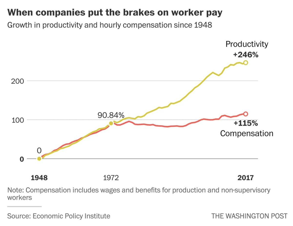 POST 1971 PRODUCTIVITY V WAGES GROWTH